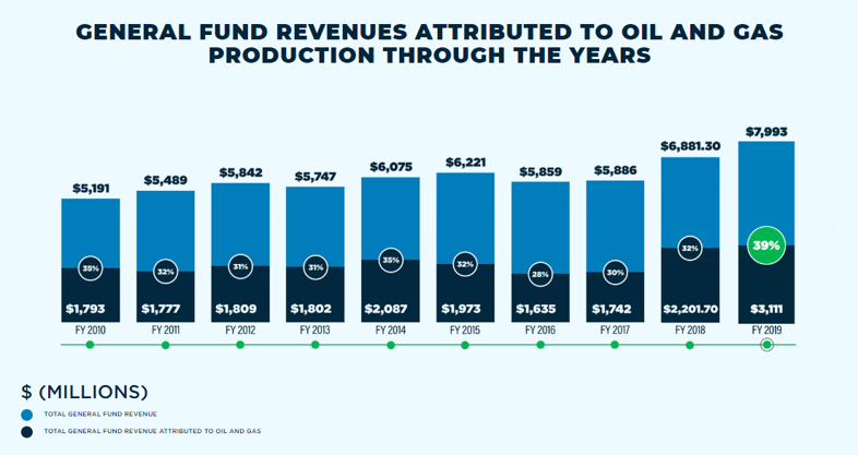new-mexico-revenues-from-oil-and-gas-production