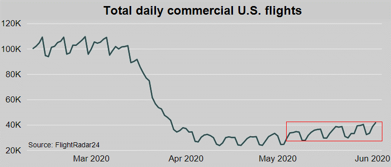 Daily-Commercial-Flights