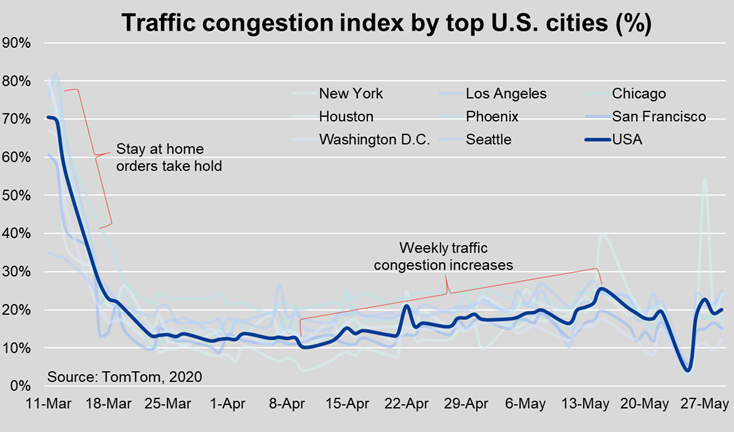 Traffic-Congestion-Index