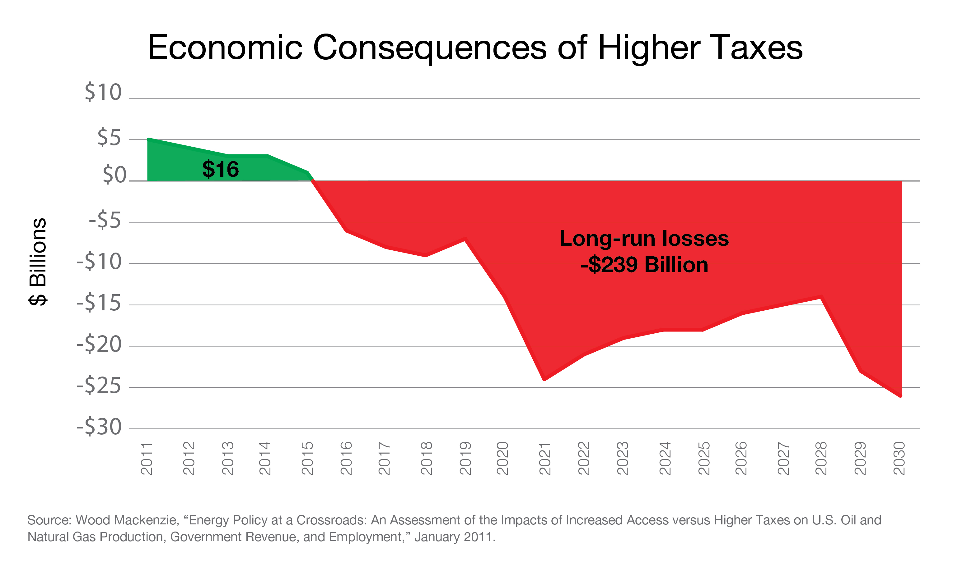 Economic Consequences of Higher Taxes
