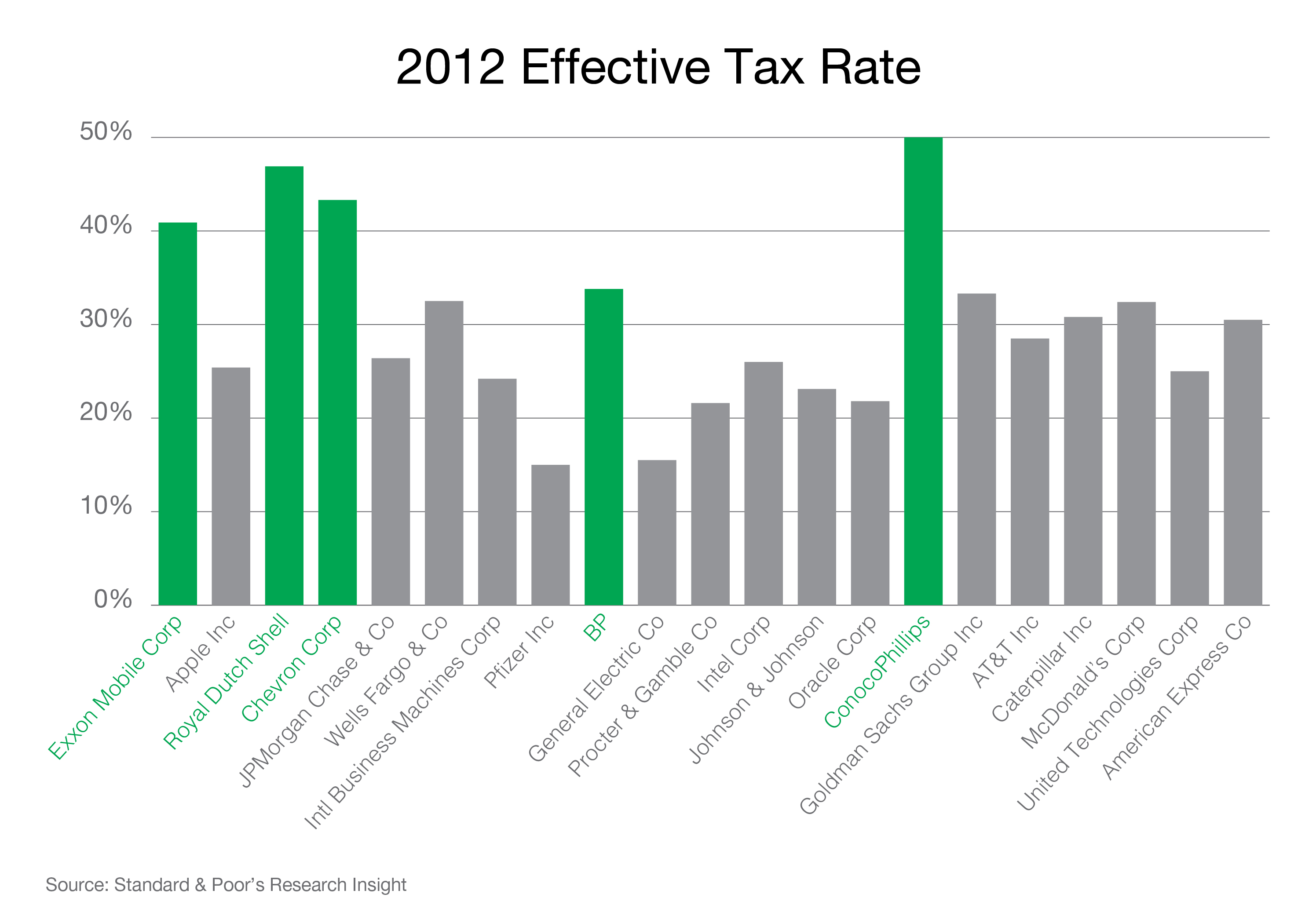 Effective Tax Rate 2012