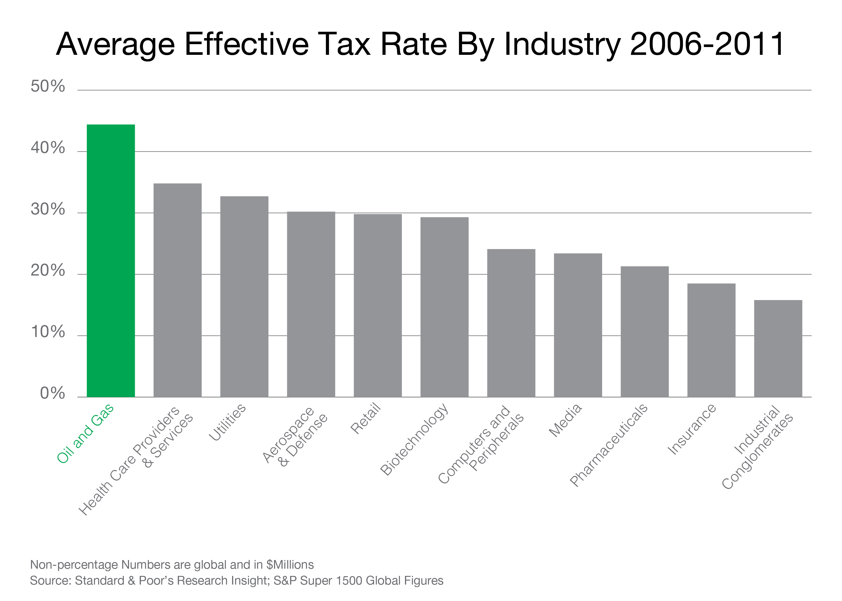 Effective Tax Rate by Industry 2006 to 2011