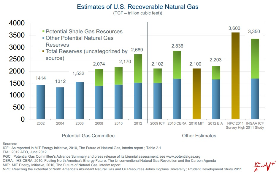 Shale Gas Reserves