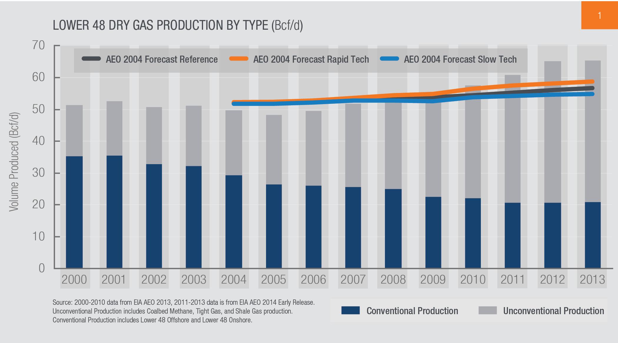 Understanding Natural Gas Markets