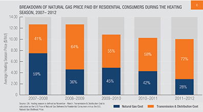 research report on natural gas and Gas distribution annual report gas distribution annual report form & mechanical fitting failure report form natural gas messaging research location american.