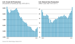 U.S. Crude and Gas Production
